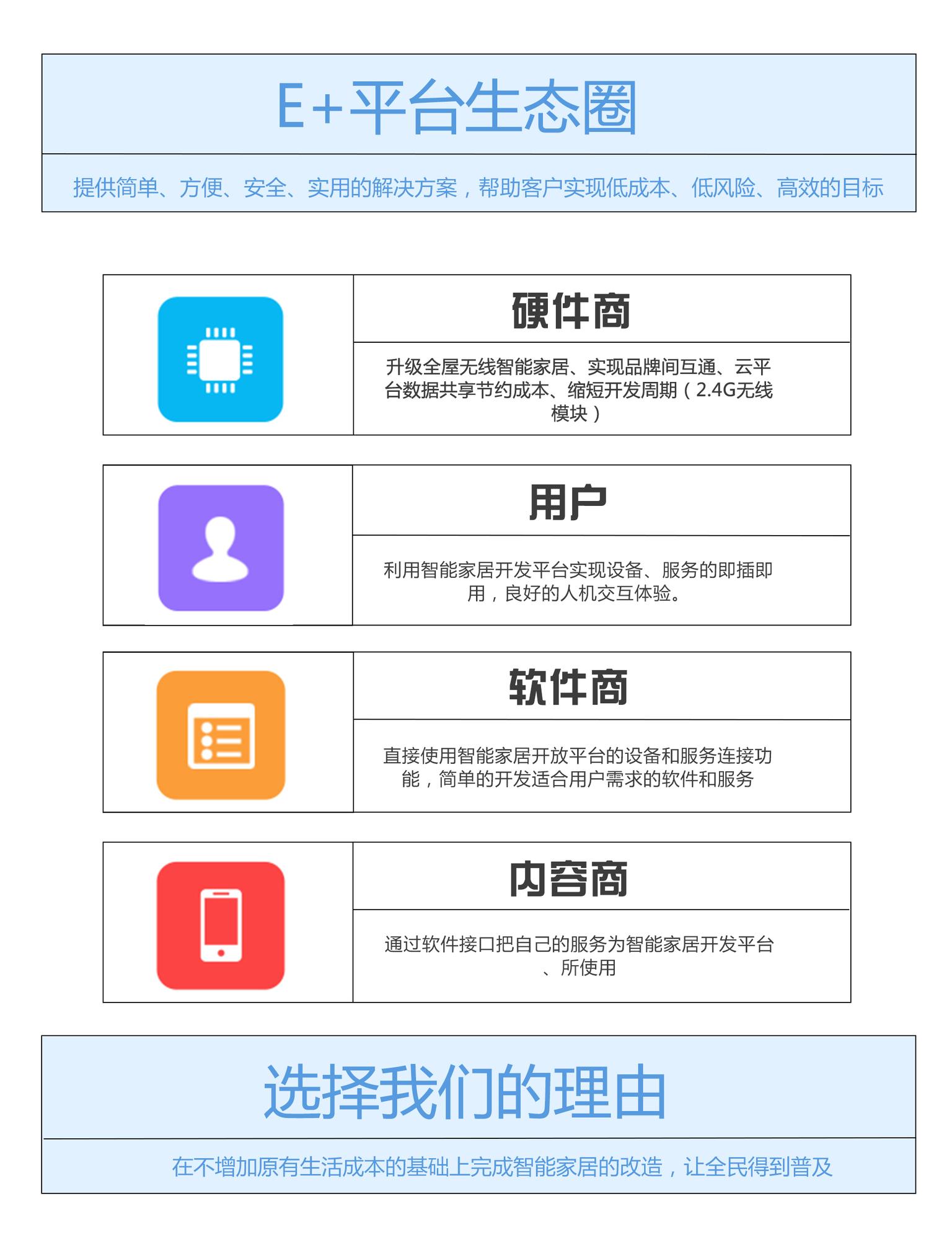 E+平台生态圈.jpg